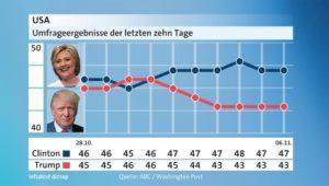 grafik-umfrageergebnisse-clinton-trump-101-_v-videowebl